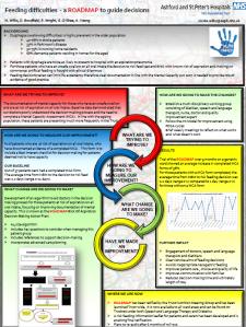 Roadmap poster